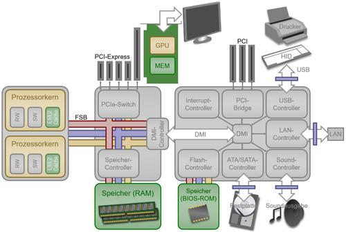 Arbeitsblatt Computer Aufbau : Aufbau eines modernen pc computergeschichte